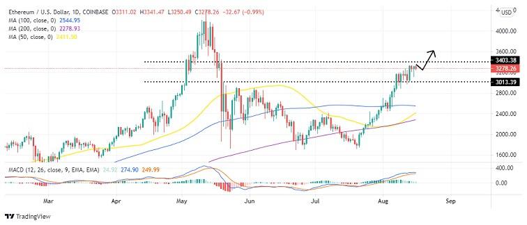 ETH/USD Daily Chart 081621
