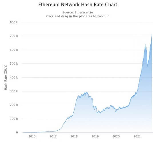 ETH Hash Rate 091421