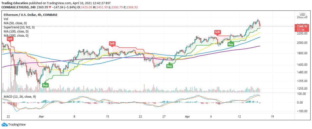 ETH/USD Four-Hour Chart