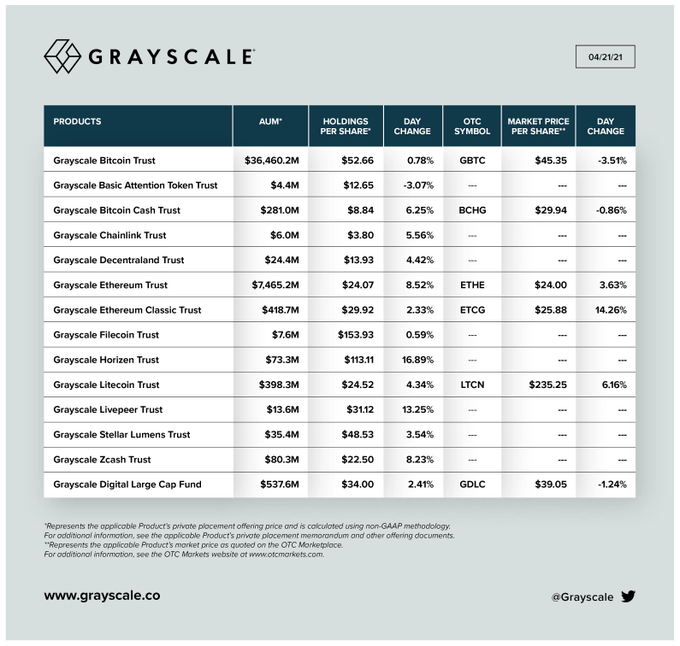 Grayscale AUM Chart