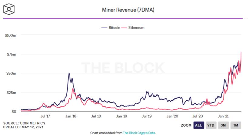 eth/btc miner revenue