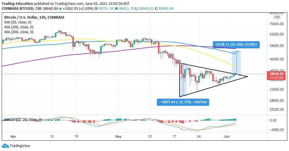 Bitcoin BTC Four-Hour Chart