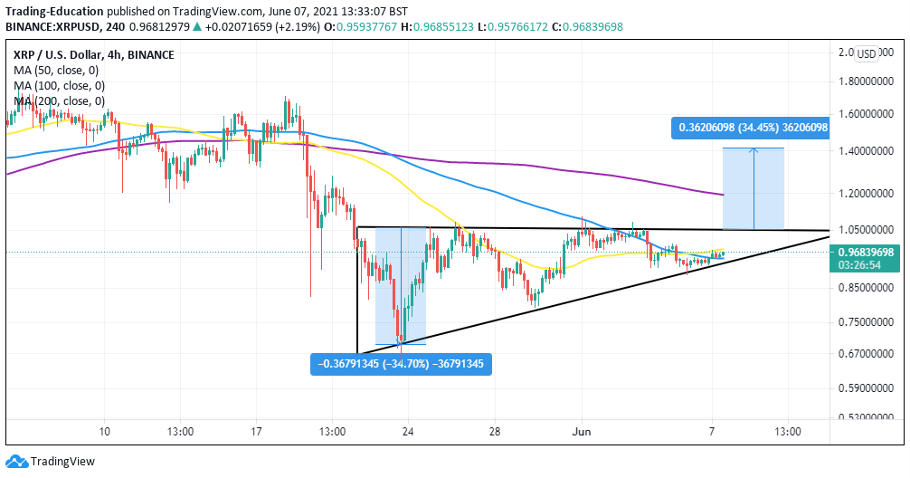 Ripple XRP Four-Hour Chart
