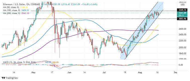 ETH/USD 12-hour Chart 081721
