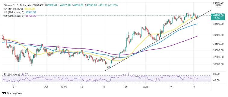 BTC/USD 4-hour Chart 081721