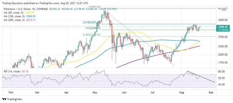 ETH/USD Daily Chart 082021