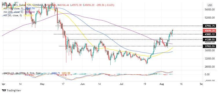 BTC/USD 12-hour chart 080921