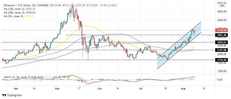 ETH/USD 12-hour chart 080921