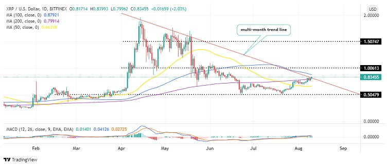 XRP/USD Daily Chart 081021