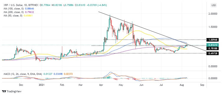 ERP/USD daily chart 080921
