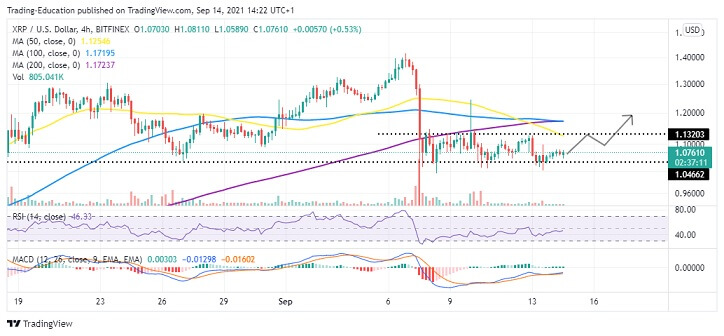 XRP/USD Four-Hour Chart 091421