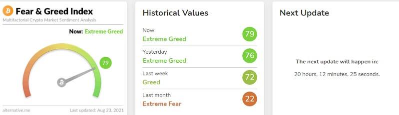 Fear & Greed Chart 082321