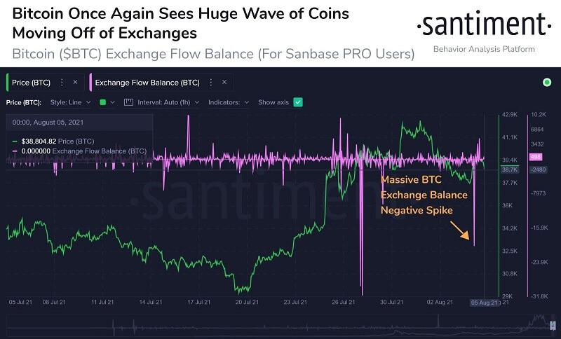 Bitcoin Exchange Flow Balance 080521