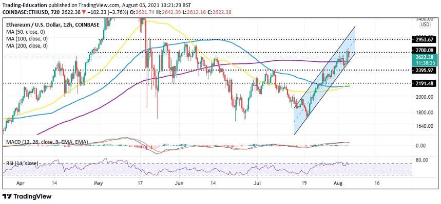 ETH/USD 12-hour chart 080521