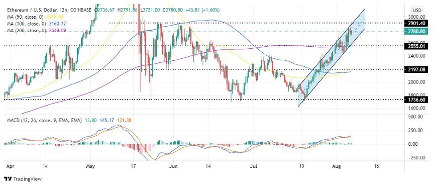 ETH/USD 12-hour chart 080621