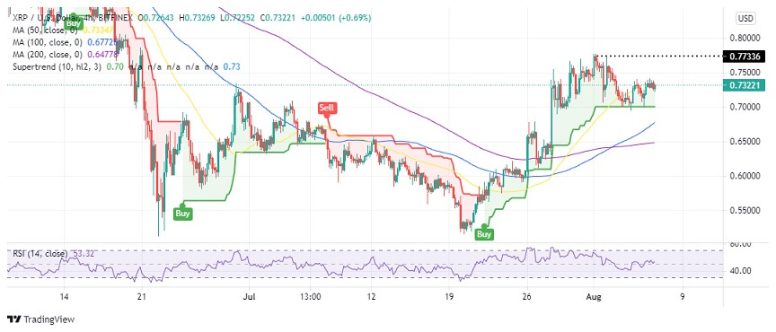 XRP/USD 4-hour chart 080621