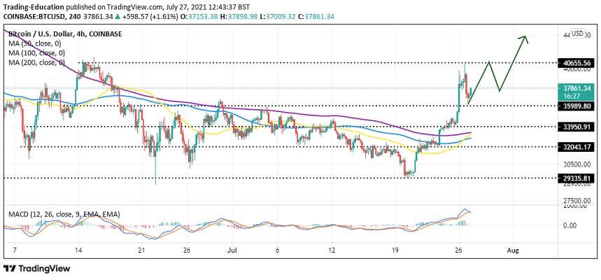 BTC/USD four-hour chart