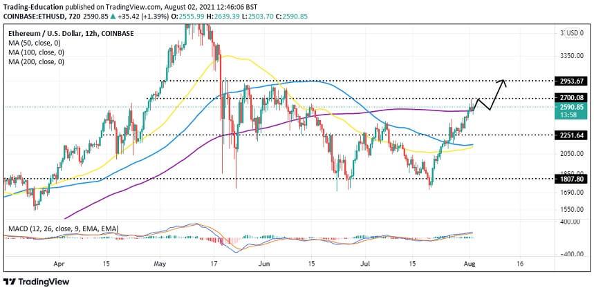 ETH/USD 4 hour chart