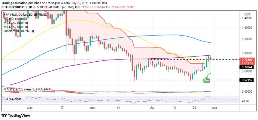 XRP/USD four chart