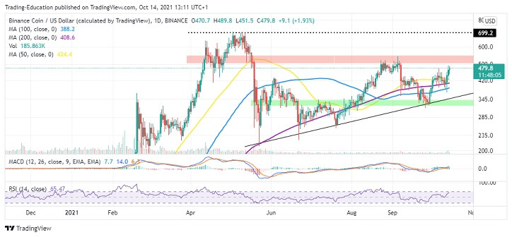 BNB/USD Daily Chart 101421