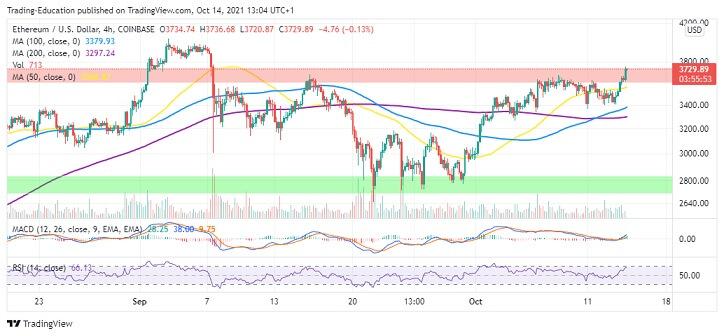 ETH/USD Four-Hour Chart 101421