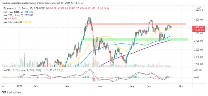 ETH/USD Daily Chart 101321
