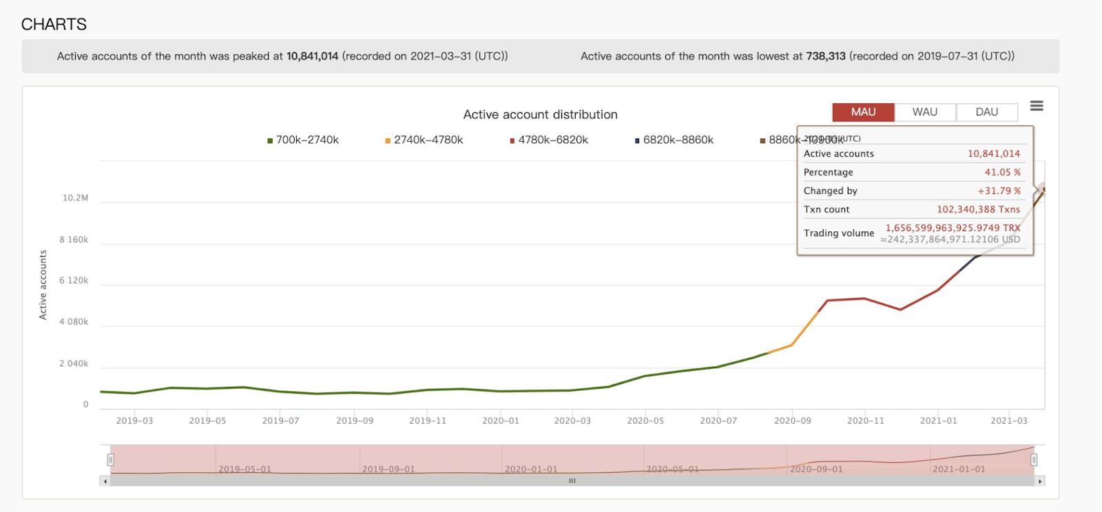Tron TRX Active Accounts Chart