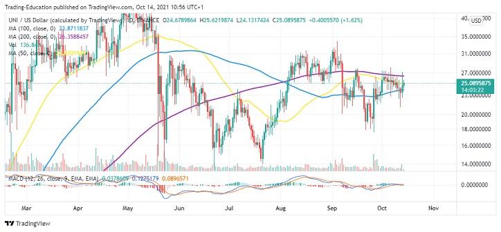 UNI/USD Daily Chart 101421