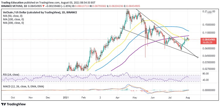 VET/USD daily chart