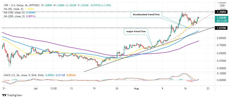 XRP/USD Four-Hour Chart 082021