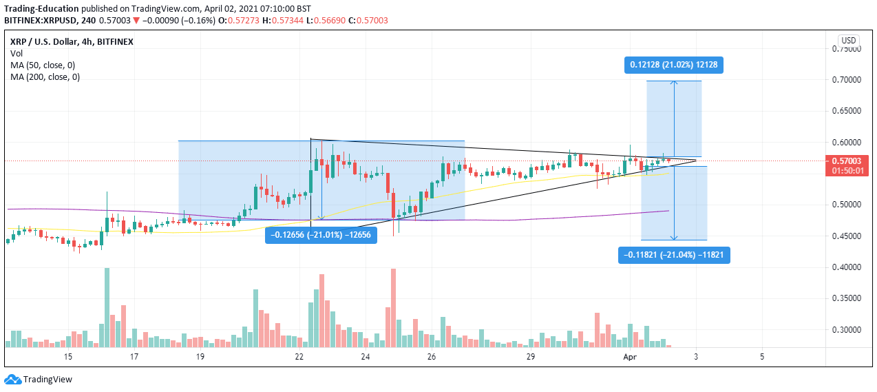 xrp/usd 4-hour chart 040221