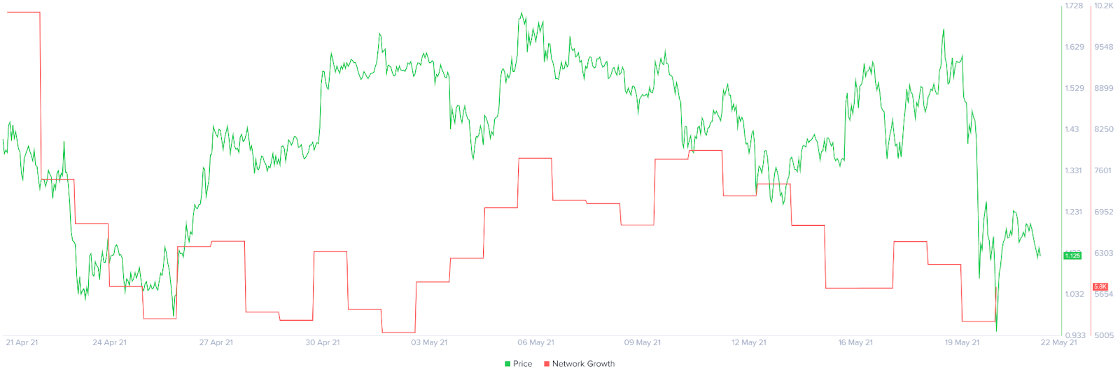 Ripple XRP Network Growth Chart