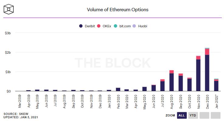ethereum options volume chart 011121