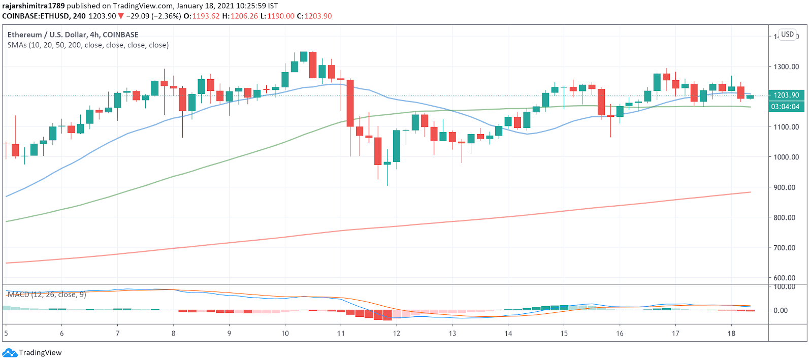 eth/usd 4-hour chart 011821