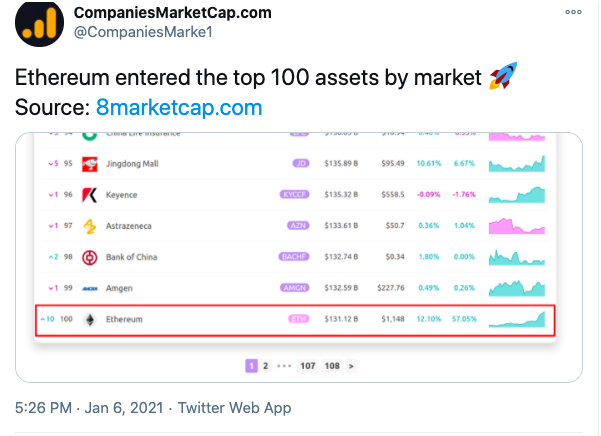 ethereum assets chart 010821