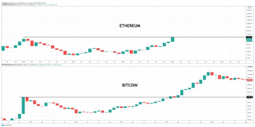 ethereum bitcoin comparison