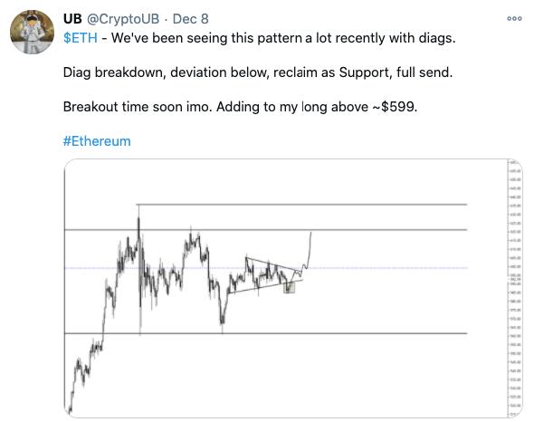 eth/usd prediction