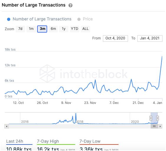 ethereum transactions chart 010821