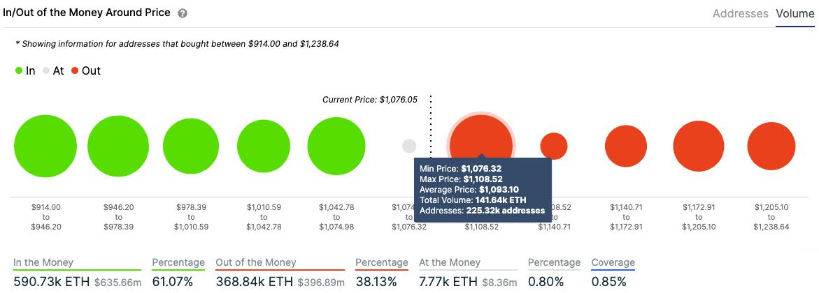 eth/usd volume chart 010521