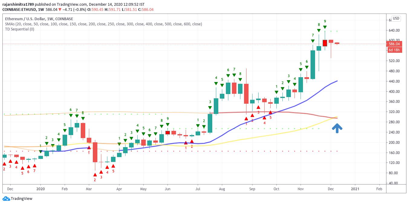 eth/usd weekly chart 121420