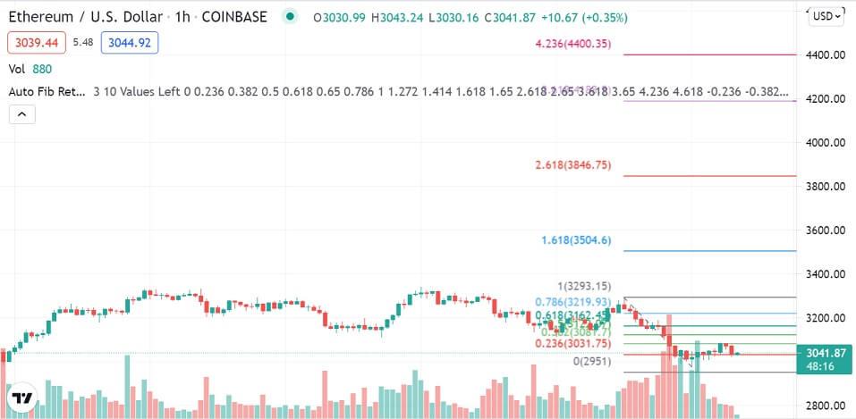 ETH/USD 1-hour chart 081821