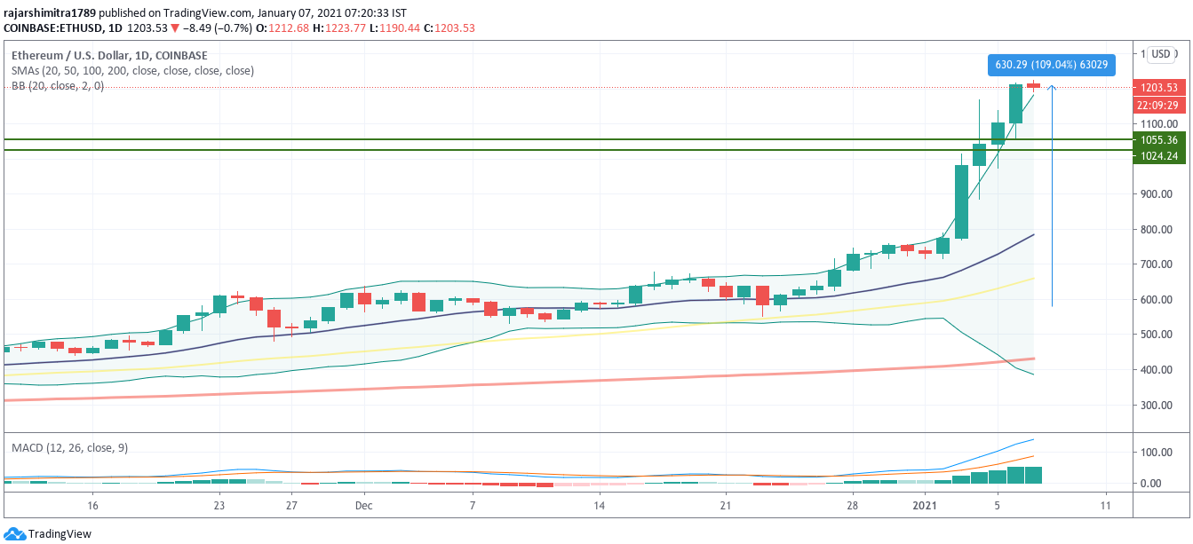 eth/usd daily chart 010721