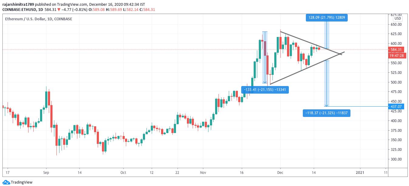 eth/usd triangle pattern chart 121620