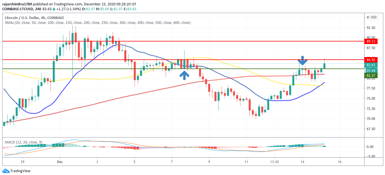 ltc/usd 4-hour chart 121520