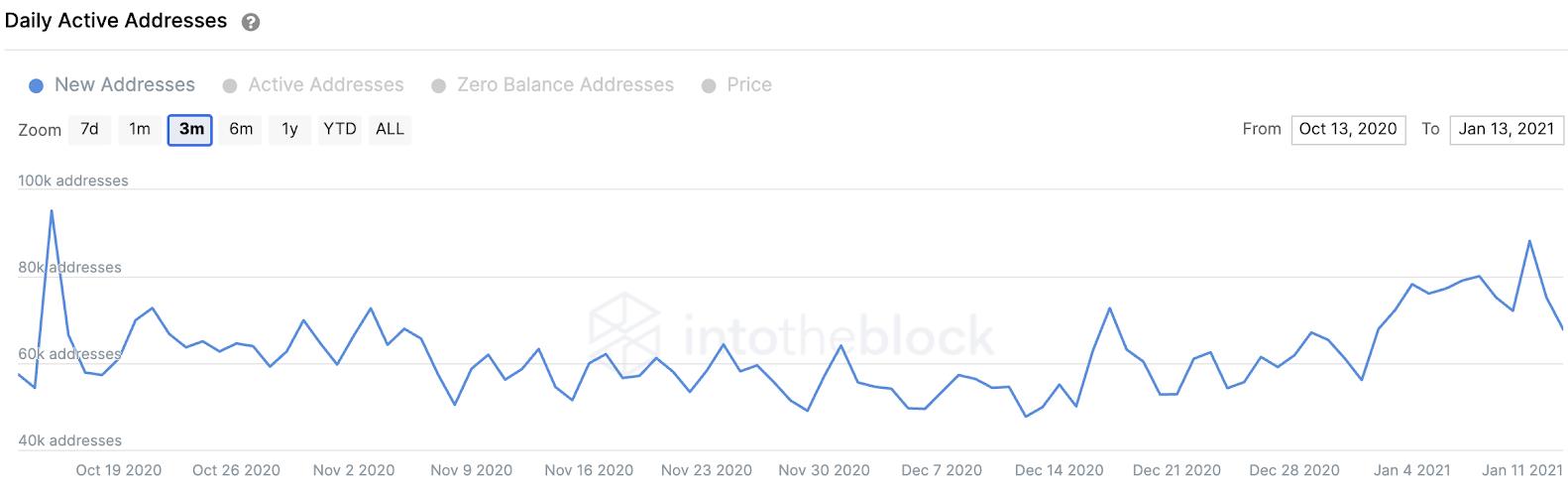 litecoin addresses chart 011421