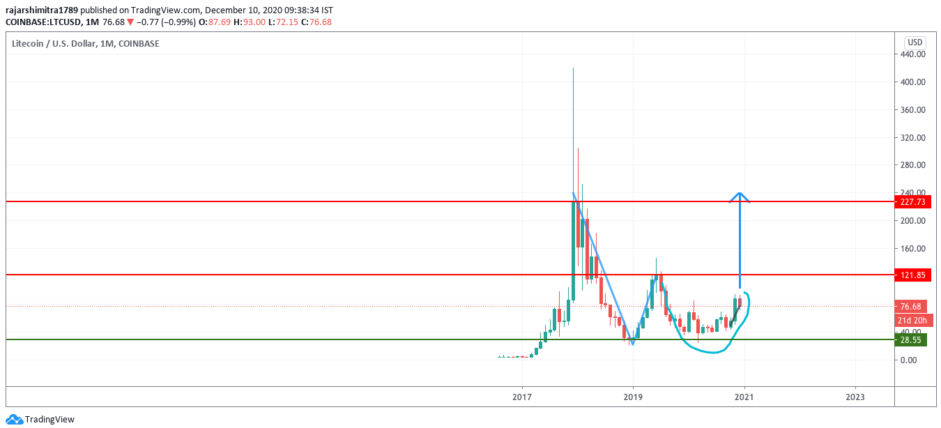 ltc/usd monthly chart 121020