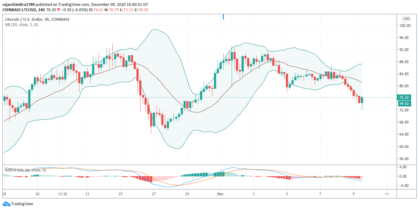 ltc/usd daily chart bollinger band
