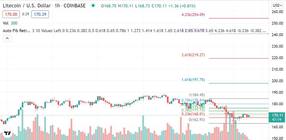 LTC/USD 1-hour chart 081821