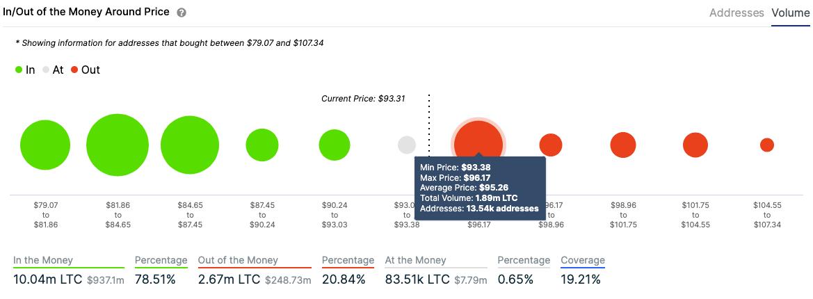 litecoin addresses volume chart
