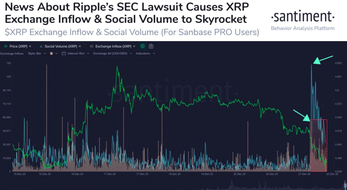 ripple exchangeinflow 122320